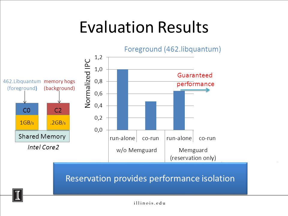 Evaluation Results C0 Shared Memory C2 Intel Core2 L2 462.Libquantum (foreground) Normalized IPC Foreground (462.libquantum) 1GB /s memory hogs (background) C2.2GB /s Reservation provides performance isolation Guaranteed performance