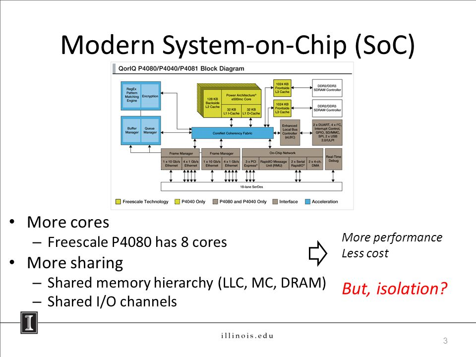 Modern System-on-Chip (SoC) More cores – Freescale P4080 has 8 cores More sharing – Shared memory hierarchy (LLC, MC, DRAM) – Shared I/O channels 3 More performance Less cost But, isolation?