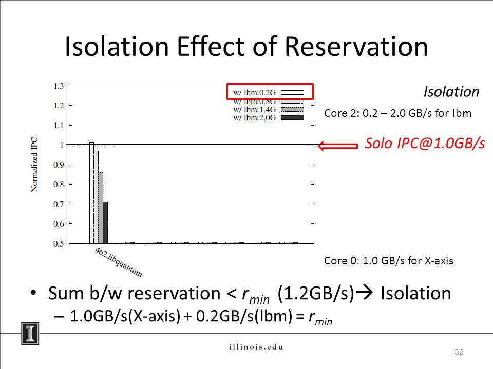 Isolation Effect of Reservation Sum b/w reservation < r min (1.2GB/s)  Isolation – 1.0GB/s(X-axis) + 0.2GB/s(lbm) = r min 32 Isolation Core 0: 1.0 GB/s for X-axis Core 2: 0.2 – 2.0 GB/s for lbm Solo IPC@1.0GB/s