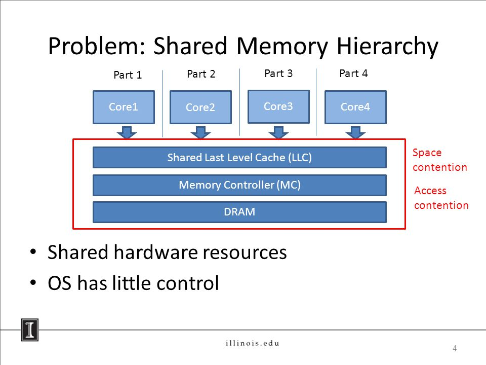 Problem: Shared Memory Hierarchy Shared hardware resources OS has little control Core1 Core2 Core3 Core4 DRAM Part 1 Part 2 Part 3Part 4 4 Memory Controller (MC) Shared Last Level Cache (LLC) Space contention Access contention