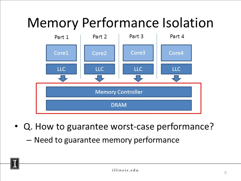 Memory Performance Isolation Q. How to guarantee worst-case performance.