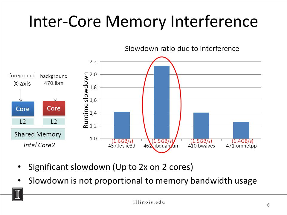 Inter-Core Memory Interference Significant slowdown (Up to 2x on 2 cores) Slowdown is not proportional to memory bandwidth usage 6 Core Shared Memory foreground X-axis Intel Core2 L2 Slowdown ratio due to interference (1.6GB/s)(1.5GB/s) (1.4GB/s) Core background 470.lbm Runtime slowdown Core