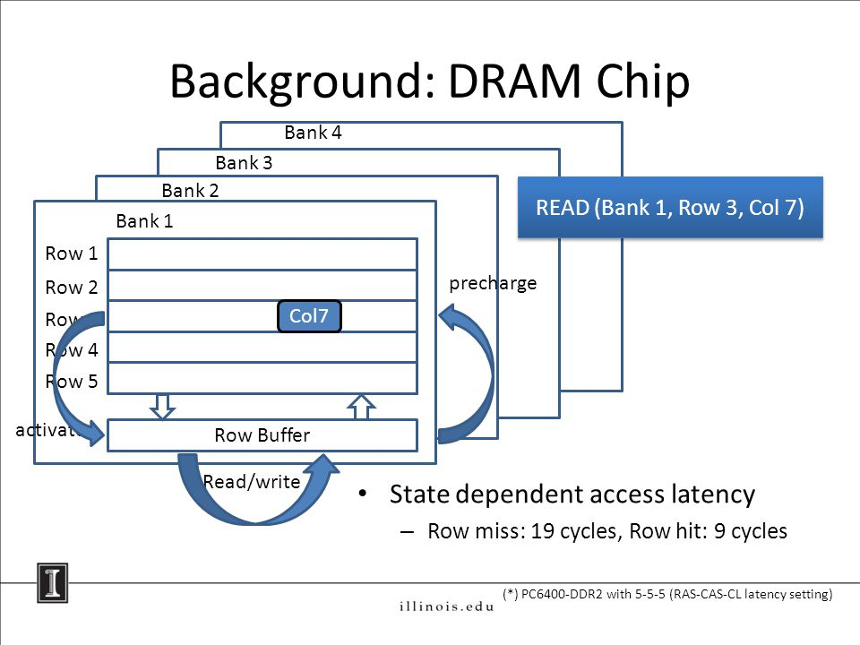 Bank 4 Background: DRAM Chip Row 1 Row 2 Row 3 Row 4 Row 5 Bank 1 Row Buffer Bank 2 Bank 3 activate precharge Read/write State dependent access latency – Row miss: 19 cycles, Row hit: 9 cycles (*) PC6400-DDR2 with 5-5-5 (RAS-CAS-CL latency setting) READ (Bank 1, Row 3, Col 7) Col7