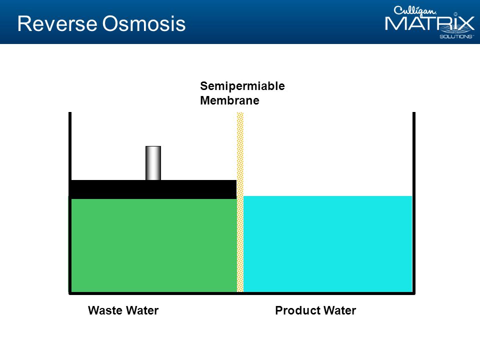 Waste WaterProduct Water Semipermiable Membrane Reverse Osmosis