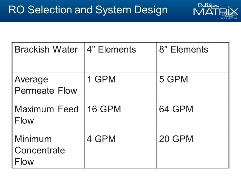 RO Selection and System Design Brackish Water4 Elements8 Elements Average Permeate Flow 1 GPM5 GPM Maximum Feed Flow 16 GPM64 GPM Minimum Concentrate Flow 4 GPM20 GPM