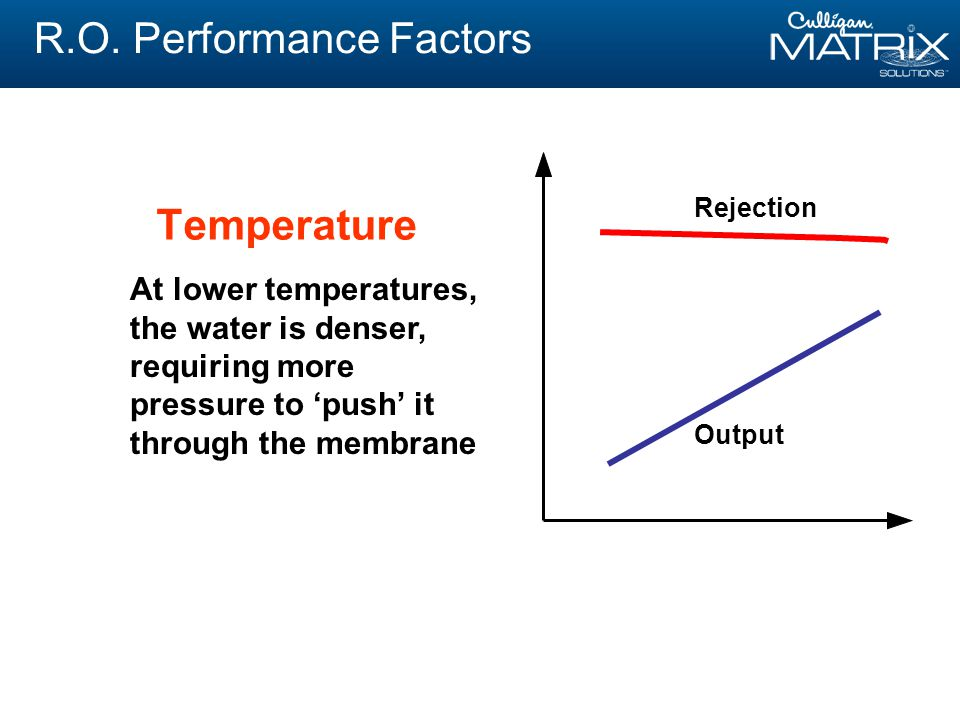 R.O. Performance Factors At lower temperatures, the water is denser, requiring more pressure to 'push' it through the membrane Rejection Output Temper
