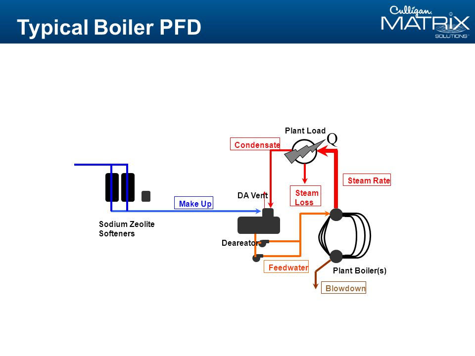 Typical Boiler PFD Q Sodium Zeolite Softeners Plant Boiler(s) DA Vent Plant Load Deareator Make Up Condensate Steam Loss Steam Rate Blowdown Feedwater