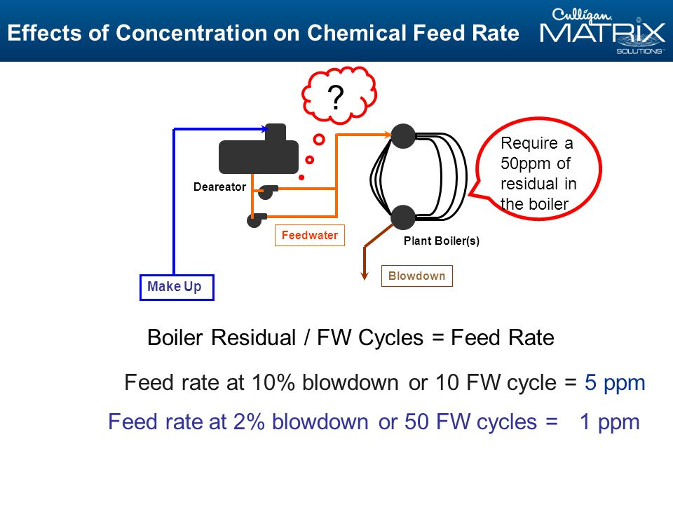 Effects of Concentration on Chemical Feed Rate Feed rate at 10% blowdown or 10 FW cycle = Feedwater Plant Boiler(s) Deareator Blowdown Require a 50ppm of residual in the boiler Feed rate at 2% blowdown or 50 FW cycles = .