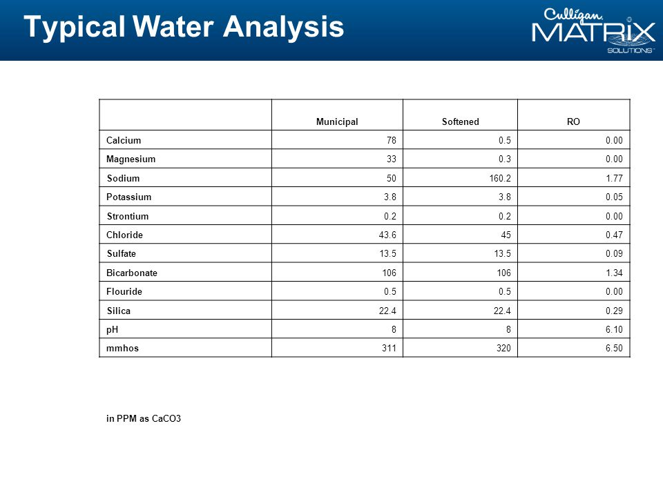 Typical Water Analysis MunicipalSoftenedRO Calcium780.50.00 Magnesium330.30.00 Sodium50160.21.77 Potassium3.8 0.05 Strontium0.2 0.00 Chloride43.6450.47 Sulfate13.5 0.09 Bicarbonate106 1.34 Flouride0.5 0.00 Silica22.4 0.29 pH886.10 mmhos3113206.50 in PPM as CaCO3