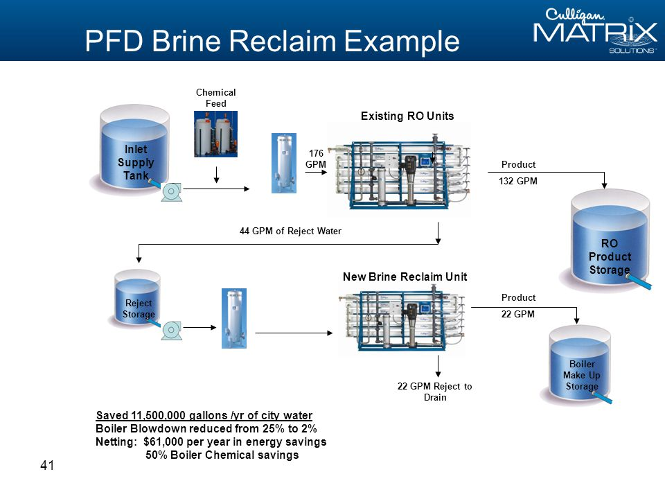 41 PFD Brine Reclaim Example 22 GPM Reject to Drain RO Product Storage Reject Storage Boiler Make Up Storage 44 GPM of Reject Water Existing RO Units Product 132 GPM 176 GPM New Brine Reclaim Unit Product 22 GPM Inlet Supply Tank Chemical Feed Saved 11,500,000 gallons /yr of city water Boiler Blowdown reduced from 25% to 2% Netting: $61,000 per year in energy savings 50% Boiler Chemical savings