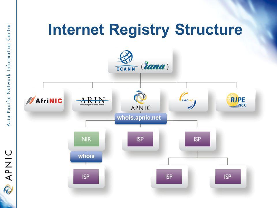 Internet Registry Structure whois whois.apnic.net