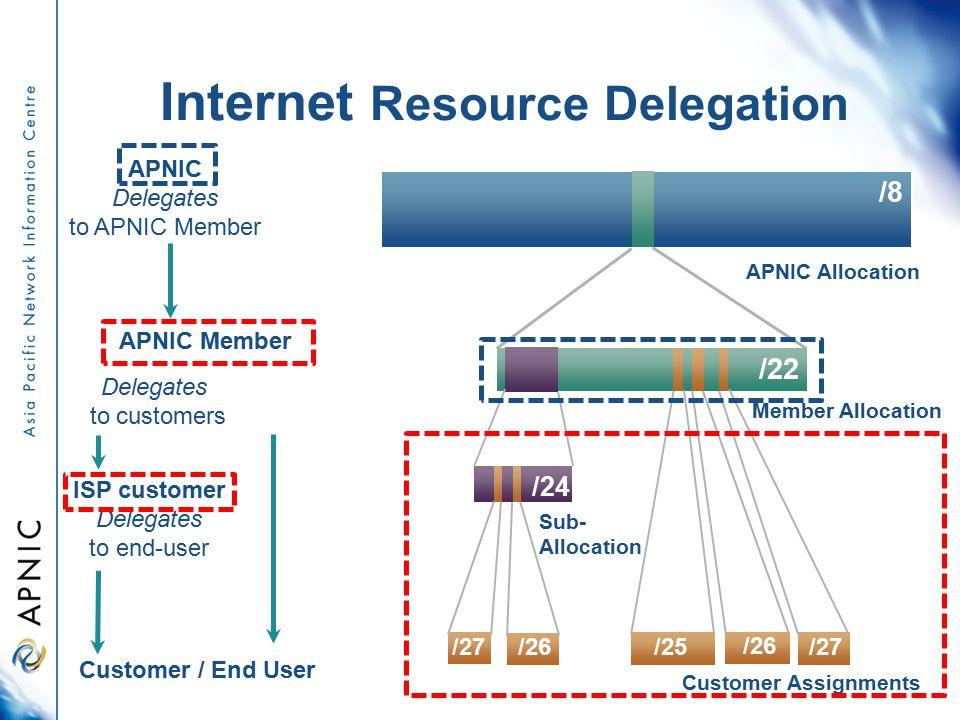 Internet Resource Delegation APNIC Delegates to APNIC Member APNIC Member Customer / End User Delegates to customers ISP customer Delegates to end-user /8 APNIC Allocation /22 Member Allocation Sub- Allocation /24 /26 /27 /25 Customer Assignments /26 /27