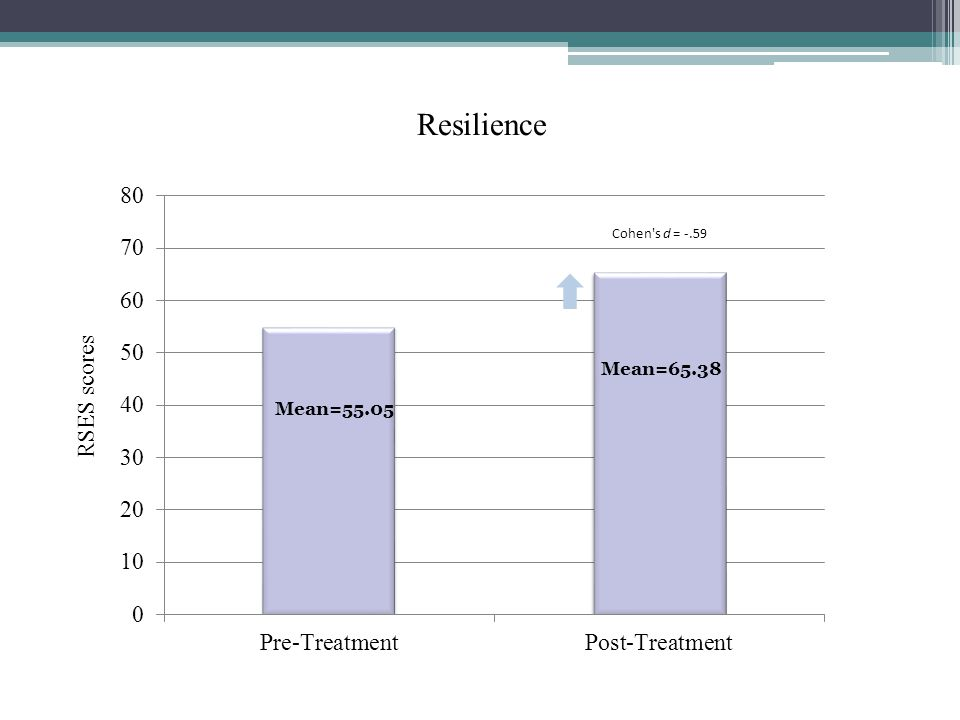 Resilience RSES scores Mean=55.05