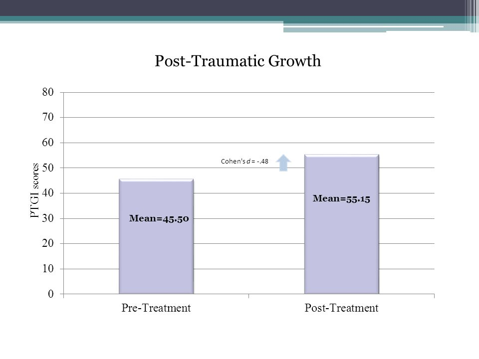 PTGI scores Post-Traumatic Growth Mean=45.50
