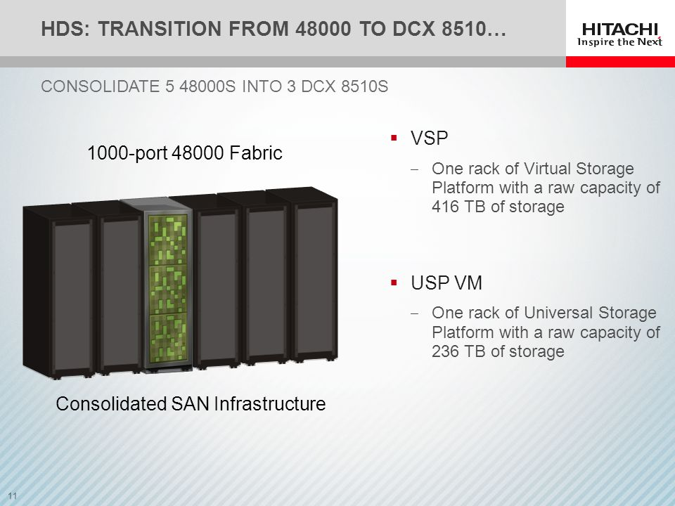 11 Consolidated SAN Infrastructure HDS: TRANSITION FROM 48000 TO DCX 8510… CONSOLIDATE 5 48000S INTO 3 DCX 8510S  VSP ‒ One rack of Virtual Storage Platform with a raw capacity of 416 TB of storage  USP VM ‒ One rack of Universal Storage Platform with a raw capacity of 236 TB of storage 1000-port 48000 Fabric