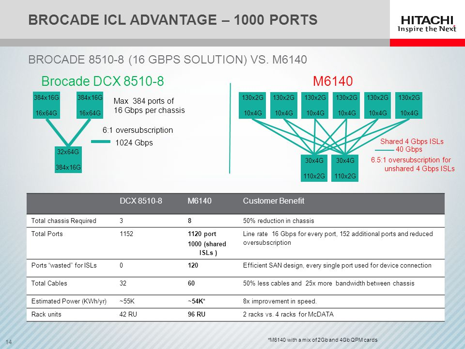 14 BROCADE ICL ADVANTAGE – 1000 PORTS BROCADE 8510-8 (16 GBPS SOLUTION) VS.