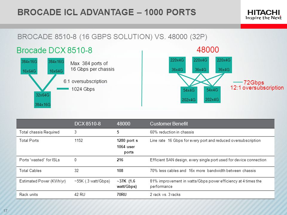 17 BROCADE ICL ADVANTAGE – 1000 PORTS BROCADE 8510-8 (16 GBPS SOLUTION) VS.
