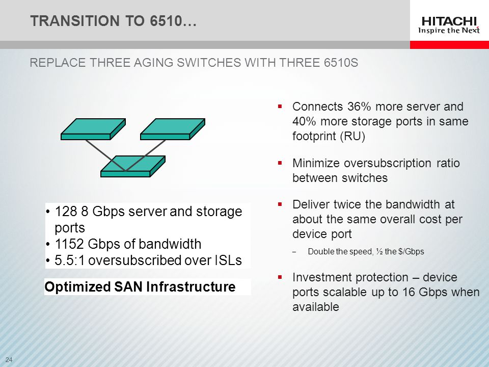 24 Aging SAN Infrastructure 80 4 Gbps server and storage ports 384 Gbps of bandwidth 7:1 oversubscribed over ISLs 128 8 Gbps server and storage ports 1152 Gbps of bandwidth 5.5:1 oversubscribed over ISLs Optimized SAN Infrastructure TRANSITION TO 6510… REPLACE THREE AGING SWITCHES WITH THREE 6510S  Connects 36% more server and 40% more storage ports in same footprint (RU)  Minimize oversubscription ratio between switches  Deliver twice the bandwidth at about the same overall cost per device port ‒ Double the speed, ½ the $/Gbps  Investment protection – device ports scalable up to 16 Gbps when available