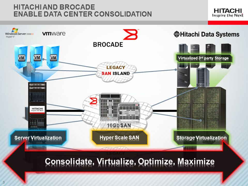 3 HITACHI AND BROCADE ENABLE DATA CENTER CONSOLIDATION LEGACY SAN ISLAND LEGACY SAN ISLAND LEGACY SAN ISLAND VM