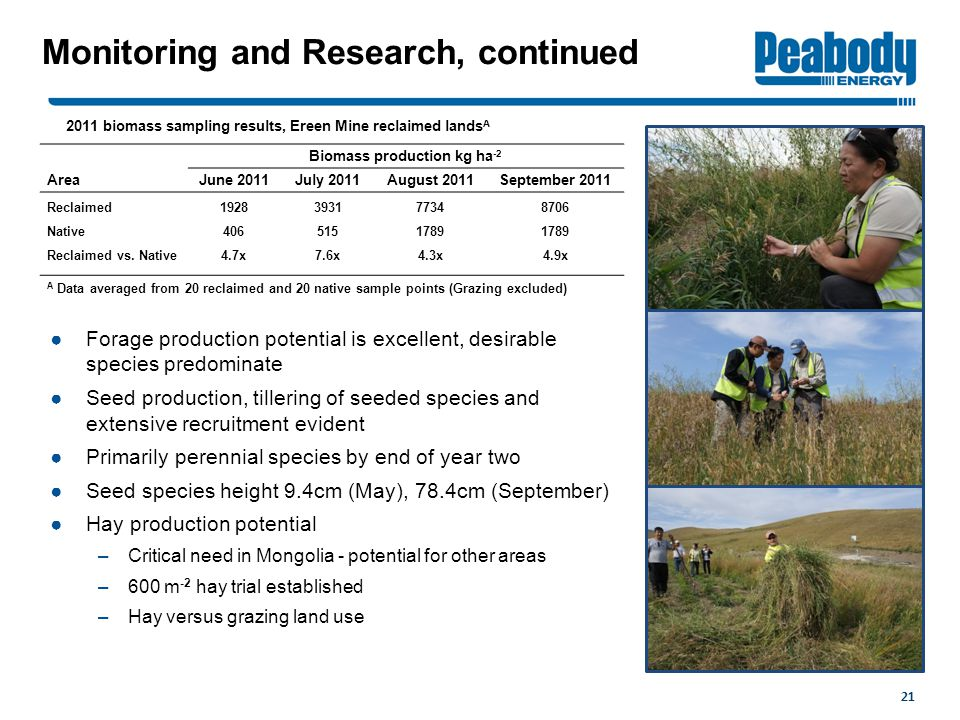 21 Monitoring and Research, continued ●Forage production potential is excellent, desirable species predominate ●Seed production, tillering of seeded species and extensive recruitment evident ●Primarily perennial species by end of year two ●Seed species height 9.4cm (May), 78.4cm (September) ●Hay production potential –Critical need in Mongolia - potential for other areas –600 m -2 hay trial established –Hay versus grazing land use Biomass production kg ha -2 AreaJune 2011July 2011August 2011September 2011 Reclaimed1928393177348706 Native4065151789 Reclaimed vs.