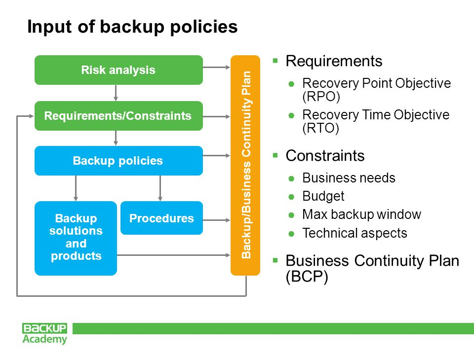Input of backup policies  Requirements ●Recovery Point Objective (RPO) ●Recovery Time Objective (RTO)  Constraints ●Business needs ●Budget ●Max backup window ●Technical aspects  Business Continuity Plan (BCP) Risk analysis Backup solutions and products Procedures Requirements/Constraints Backup policies Backup/Business Continuity Plan