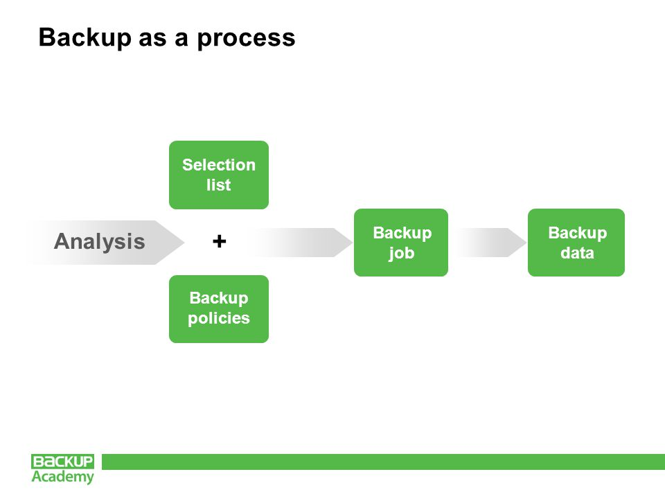 Backup as a process Analysis + Selection list Backup policies Backup job Backup data