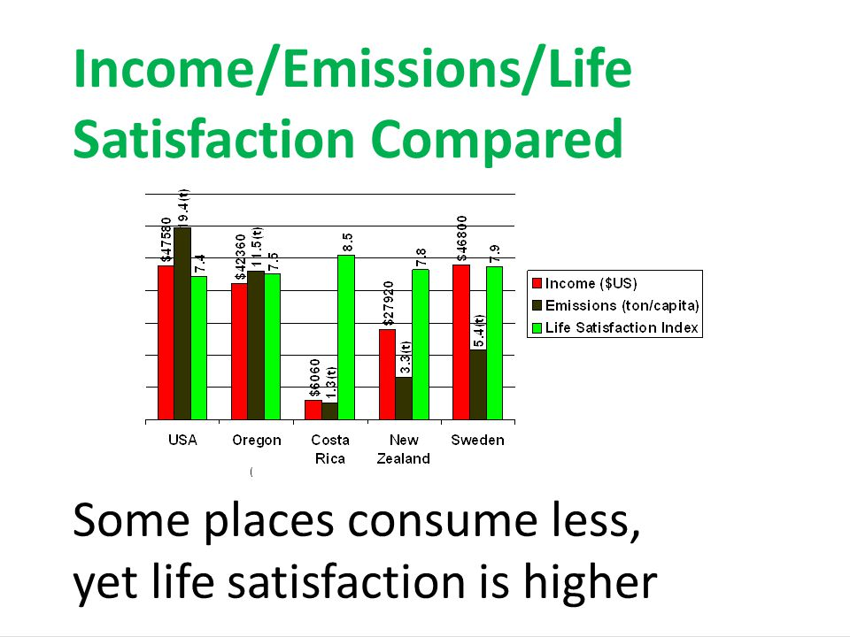 Some places consume less, yet life satisfaction is higher Income/Emissions/Life Satisfaction Compared (