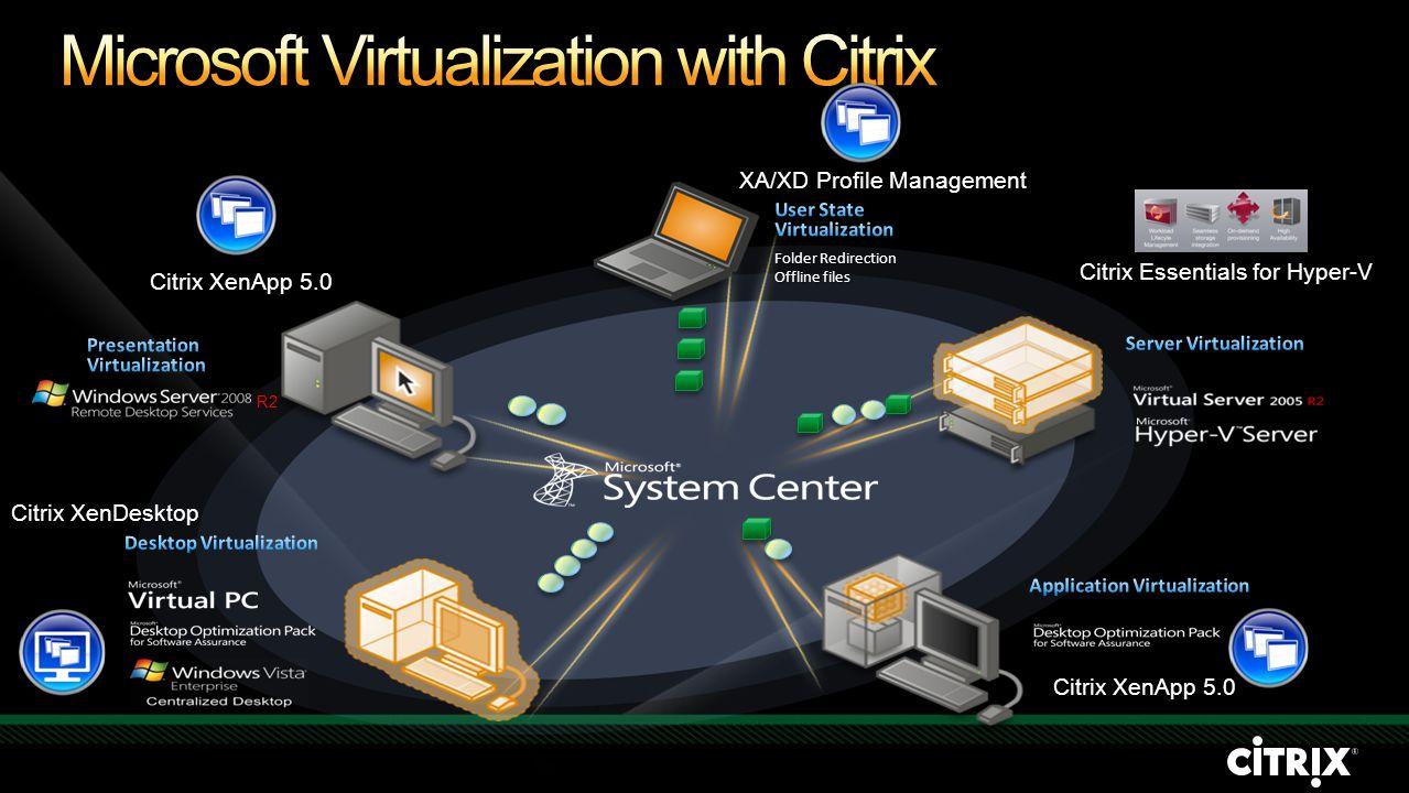 Folder Redirection Offline files Citrix XenApp 5.0 Citrix XenDesktop XA/XD Profile Management R2 Citrix XenApp 5.0 Citrix Essentials for Hyper-V