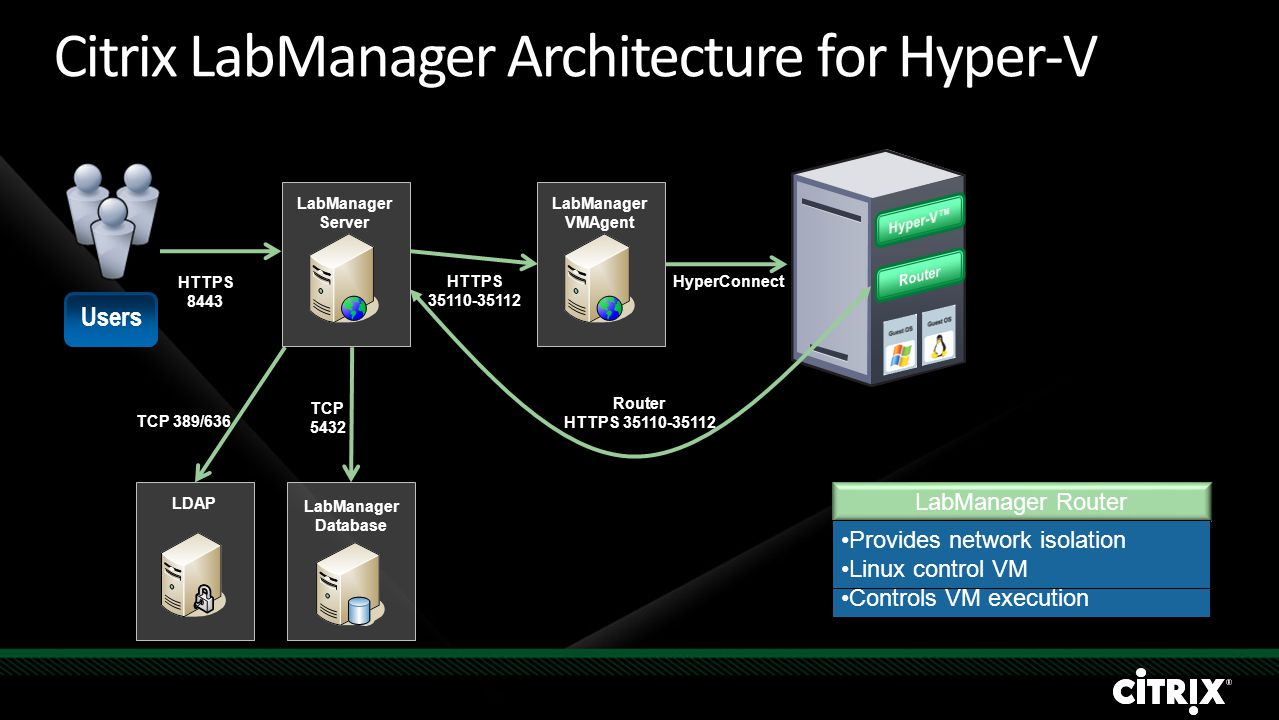 Citrix LabManager Architecture for Hyper-V LabManager Server Users LabManager Database TCP 5432 LabManager VMAgent HTTPS 35110-35112 HTTPS 8443 HyperConnect Router HTTPS 35110-35112 LabManager Server Windows Server 2003/2008 Web based console Role based access LabManager Database PostgreSQL Windows Server 2003 or Linux LabManager VMAgent Windows Server 2003 or Linux Routes host communication Controls VM execution LabManager Router Provides network isolation Linux control VM LDAP TCP 389/636