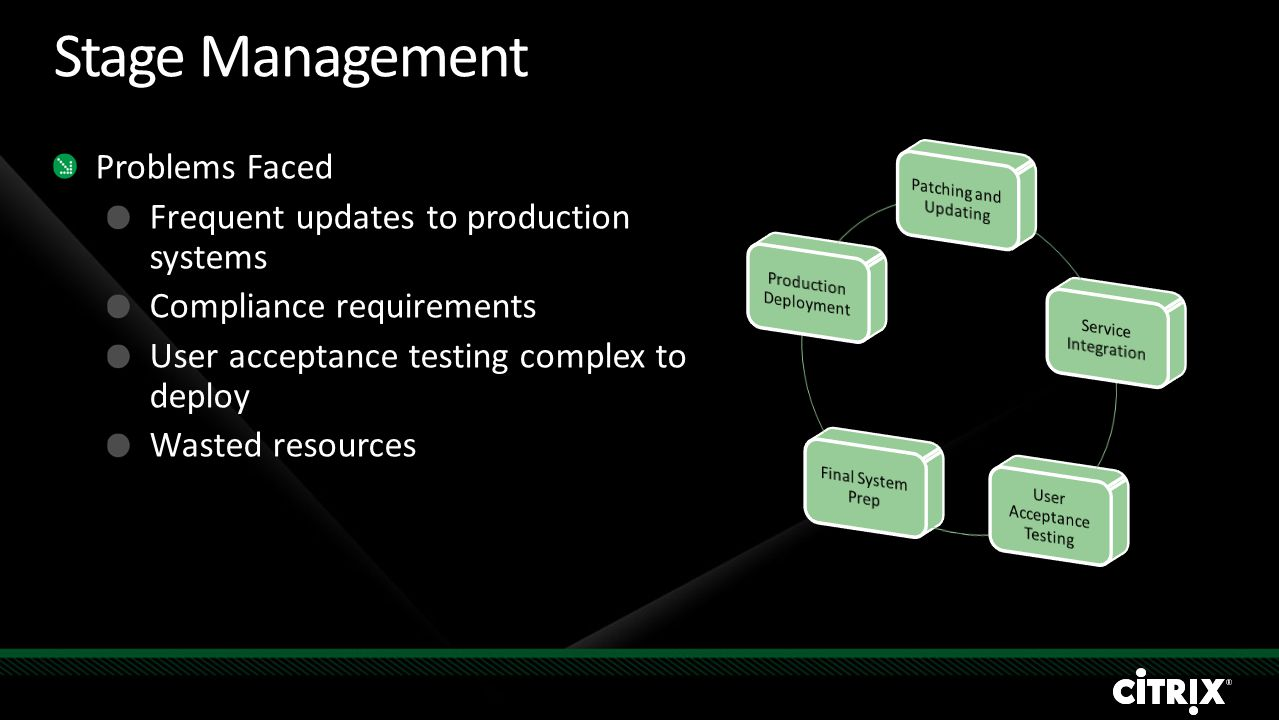 Stage Management Problems Faced Frequent updates to production systems Compliance requirements User acceptance testing complex to deploy Wasted resources