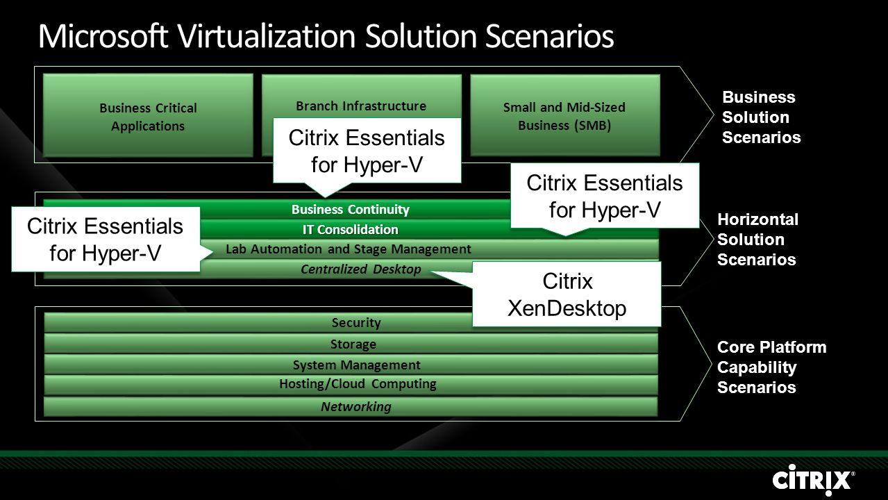 Citrix StorageLink SAVES TIME ELIMINATES COMPLEXITY ENABLES ACCESS TO POWERFUL STORAGE FUNCTIONS Storage API Citrix Essentials SMI-S, iSCSI, SAN, NAS, DAS Full & Thin Provisioning Data Replication Snap Deduplicate BackupVM Cloning Hyper-V XenServer