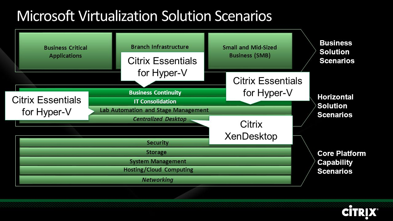 Business Solution Scenarios Horizontal Solution Scenarios Core Platform Capability Scenarios Business Critical Applications Branch Infrastructure Smal