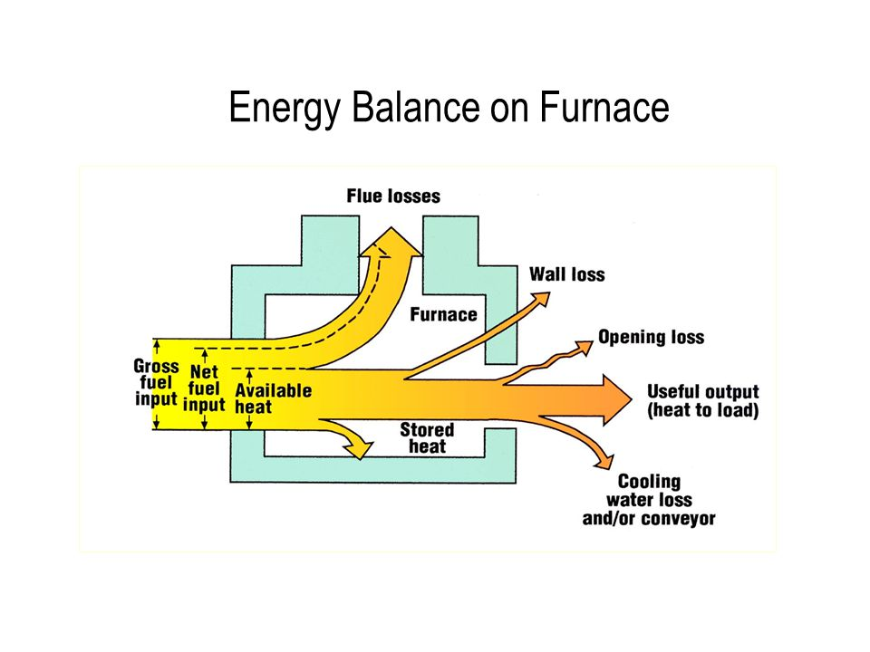 Energy Balance on Furnace