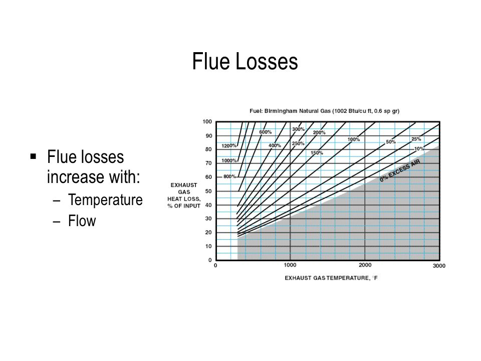 Flue Losses  Flue losses increase with: –Temperature –Flow