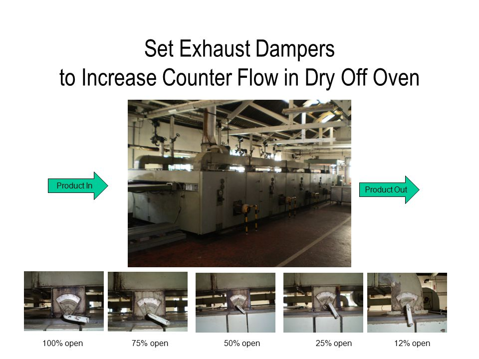 Set Exhaust Dampers to Increase Counter Flow in Dry Off Oven Product In Product Out 100% open 75% open 50% open 25% open 12% open