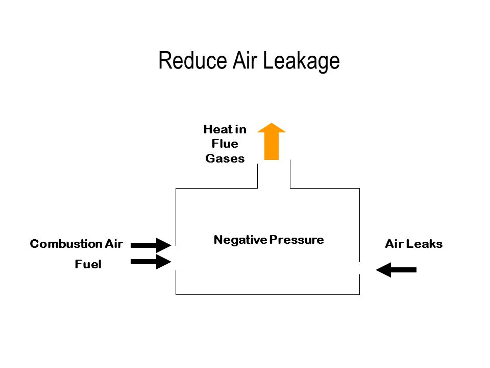Heat in Flue Gases Air LeaksCombustion Air Fuel Reduce Air Leakage Negative Pressure