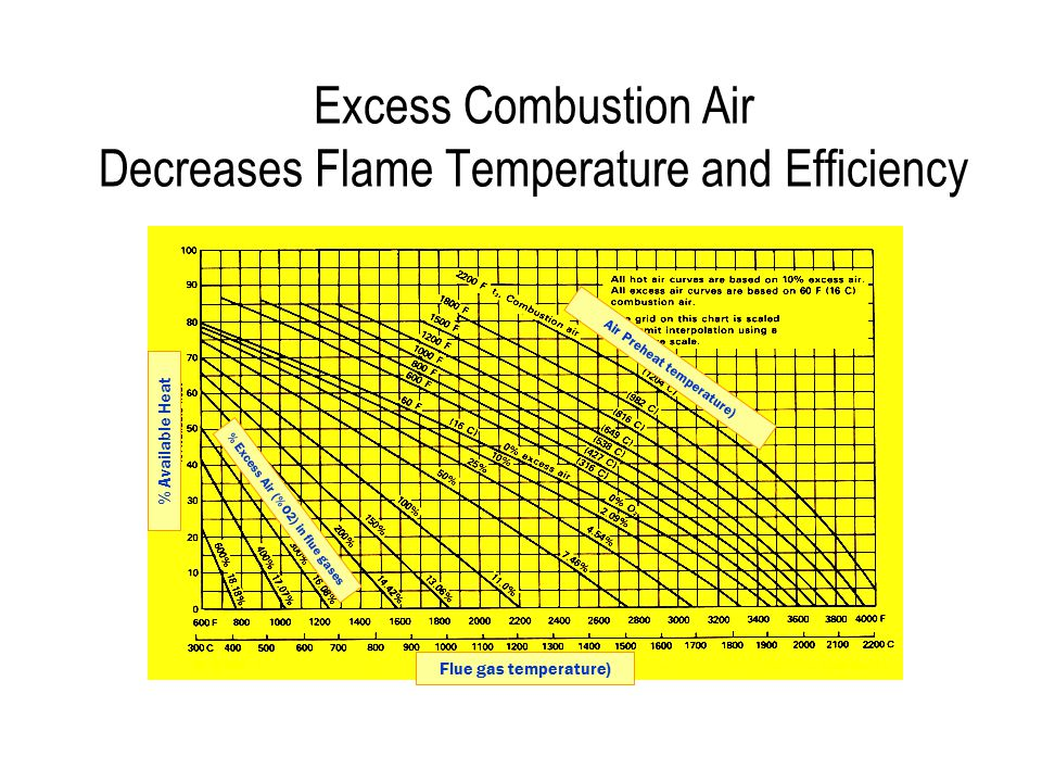 Excess Combustion Air Decreases Flame Temperature and Efficiency Flue gas temperature) % Excess Air (% O2) in flue gases Air Preheat temperature) % Available Heat