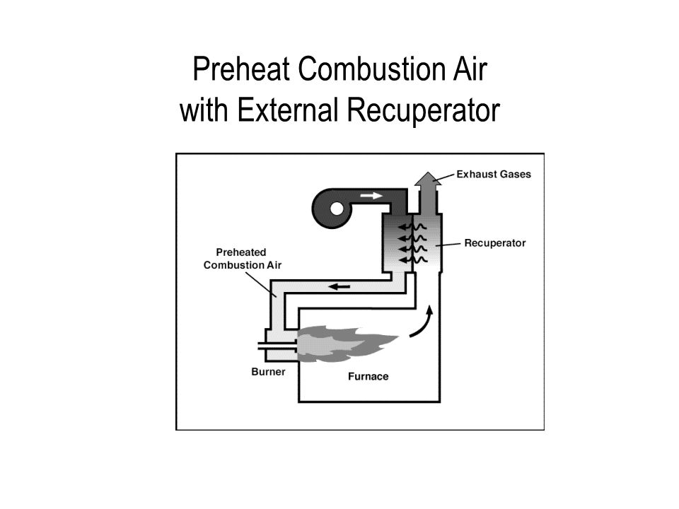 Preheat Combustion Air with External Recuperator