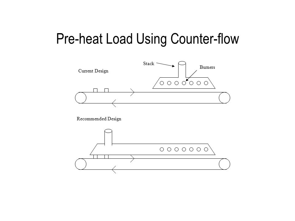 Pre-heat Load Using Counter-flow Burners Stack Current Design Recommended Design