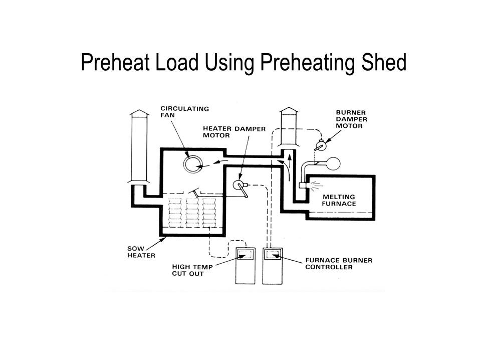 Preheat Load Using Preheating Shed