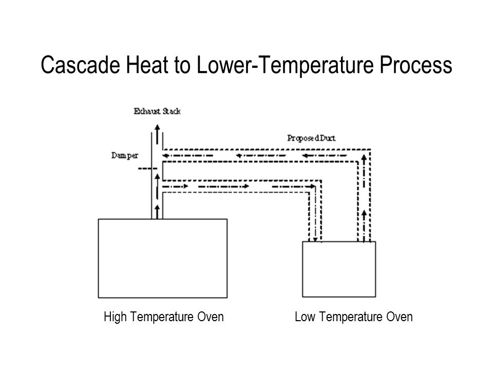 Cascade Heat to Lower-Temperature Process High Temperature Oven Low Temperature Oven