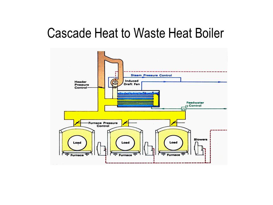 Cascade Heat to Waste Heat Boiler