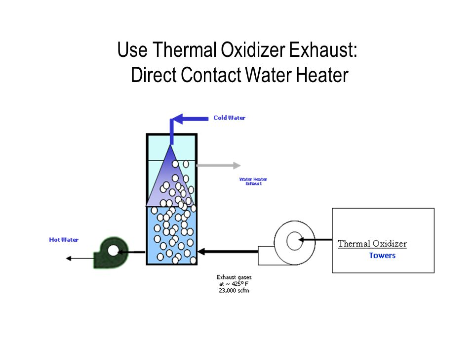 Use Thermal Oxidizer Exhaust: Direct Contact Water Heater