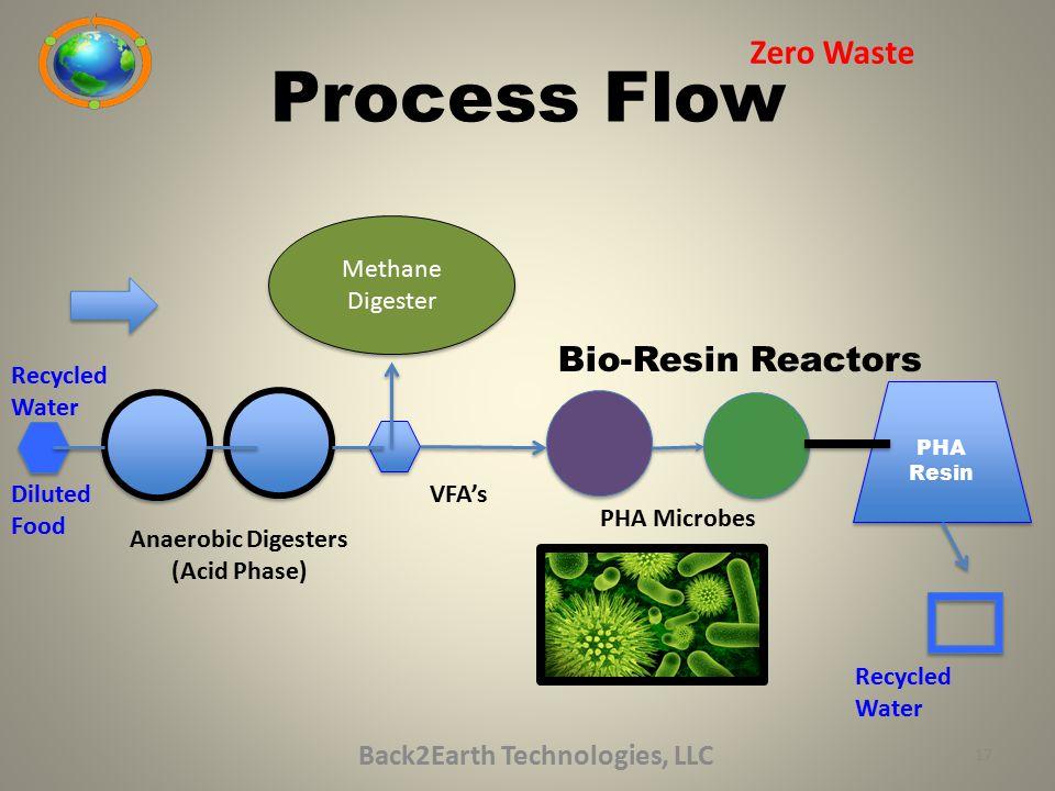 Process Flow Back2Earth Technologies, LLC Zero Waste Methane Digester Methane Digester PHA Resin PHA Resin Bio-Resin Reactors Diluted Food Anaerobic D