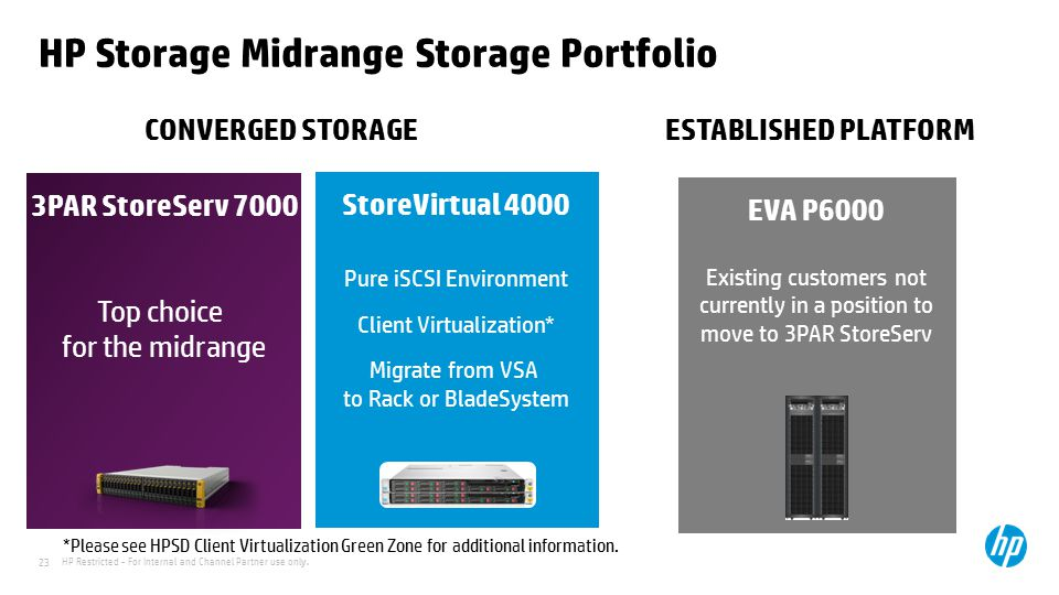 HP Restricted - For Internal and Channel Partner use only. 23 HP Storage Midrange Storage Portfolio StoreVirtual 4000 Pure iSCSI Environment Client Vi