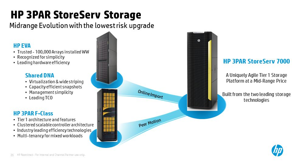 HP Restricted - For Internal and Channel Partner use only. 25 HP 3PAR StoreServ Storage HP 3PAR StoreServ 7000 A Uniquely Agile Tier 1 Storage Platfor