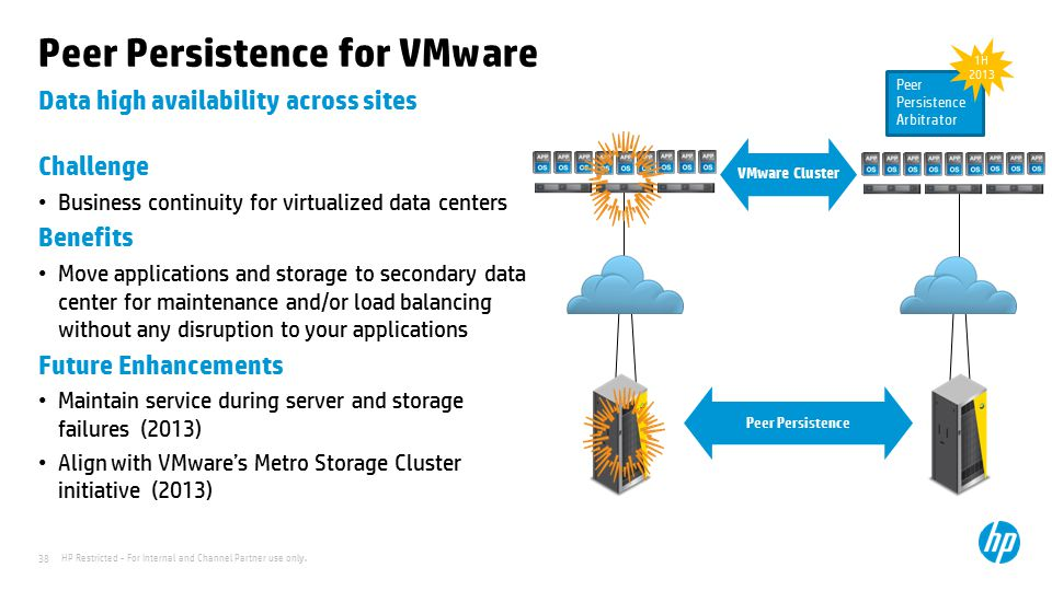 HP Restricted - For Internal and Channel Partner use only. 38 Data high availability across sites Peer Persistence for VMware Challenge Business conti