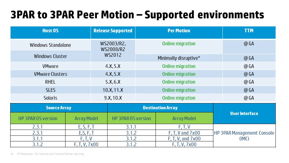 HP Restricted - For Internal and Channel Partner use only. 41 3PAR to 3PAR Peer Motion – Supported environments Host OSRelease SupportedPer MotionTTM