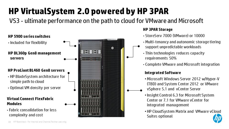 HP Restricted - For Internal and Channel Partner use only. 49 VS3 - ultimate performance on the path to cloud for VMware and Microsoft HP VirtualSyste