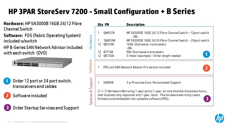 HP Restricted - For Internal and Channel Partner use only. 61 HP 3PAR StoreServ 7200 - Small Configuration + B Series Hardware: HP SN3000B 16GB 24/12